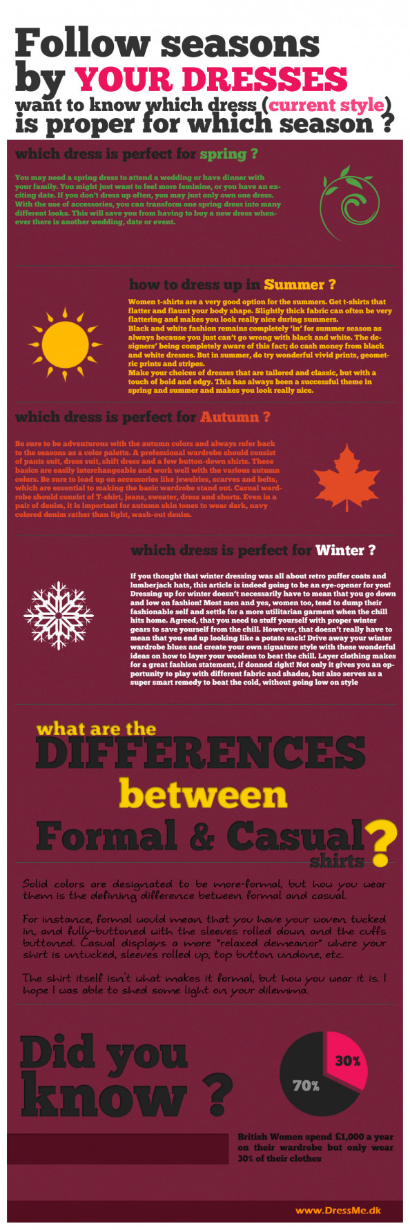 Seasons by Dresses Infographic