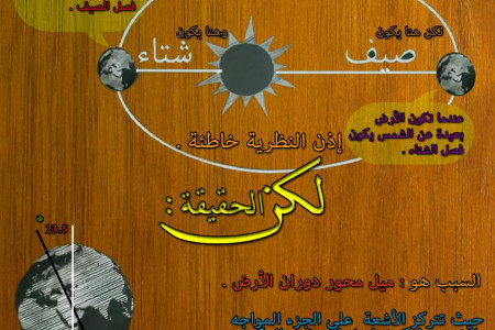 فصول السنة Seasons of the year Infographic