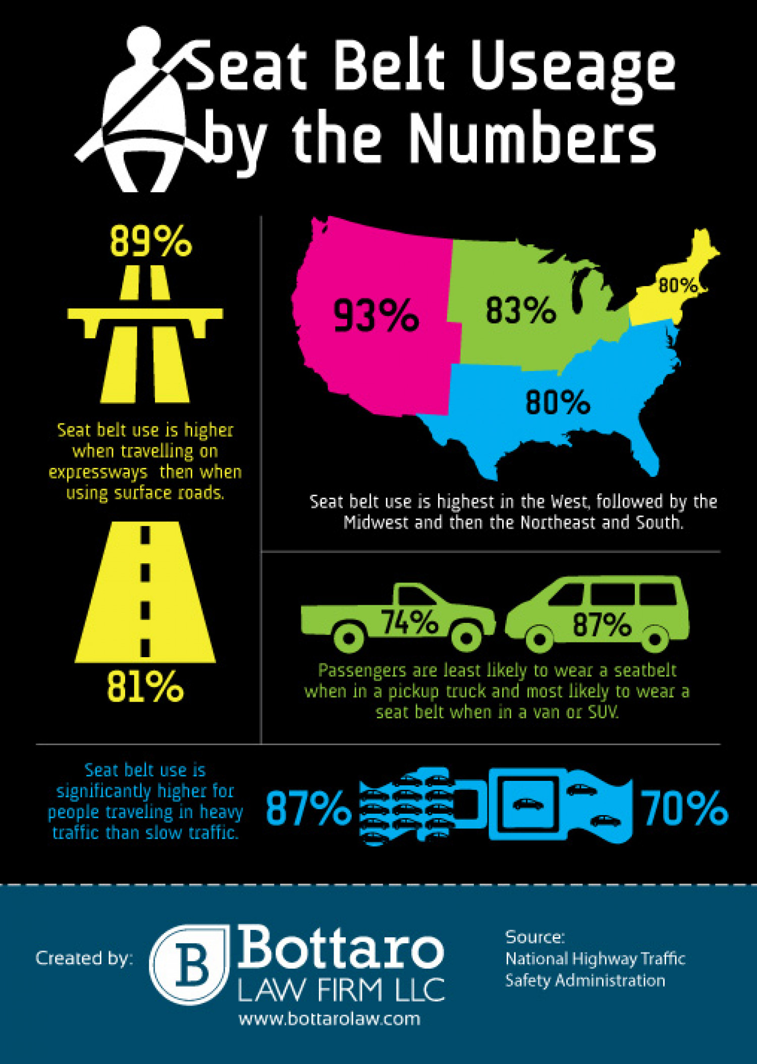 Seat Belt Use By The Numbers Infographic