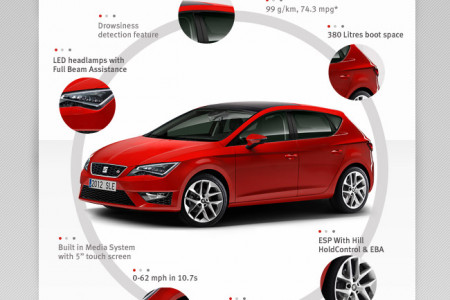 SEAT Leon - At A Glance Infographic