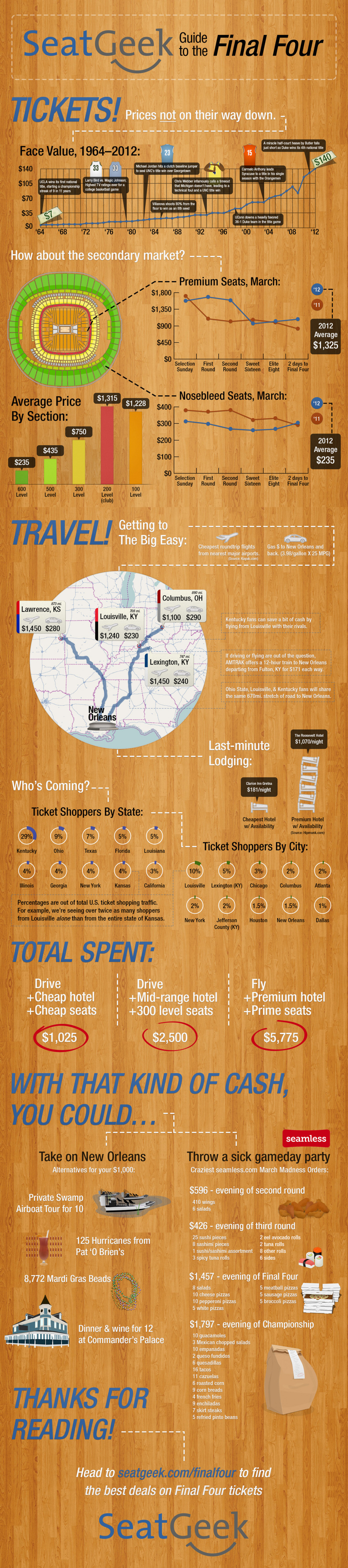 SeatGeek's Guide to the Final Four Infographic