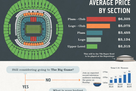 SeatGeek's Guide to the Super Bowl XLVII Ticket Market Infographic