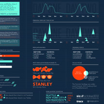 Seattle Interactive Conference 2012 Infographic Infographic