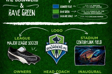 Seattle Sounders FC Infographic