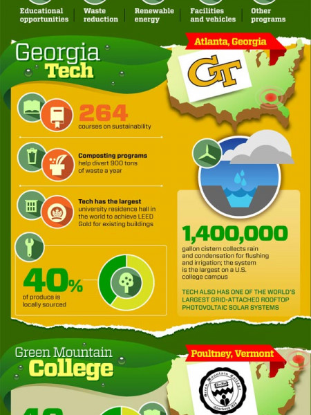 How Green Is Your Campus Infographic