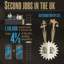 Second Jobs in the UK  Infographic