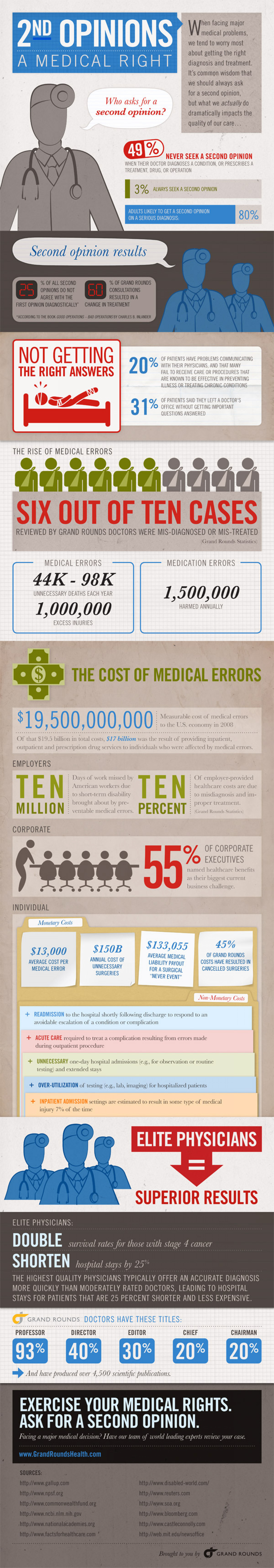 Second Opinions, A Medical Right Infographic