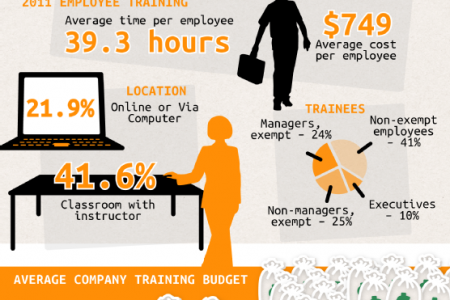 Secret to Success: Exploring the Benefits of Business and Industry Workforce Training Infographic