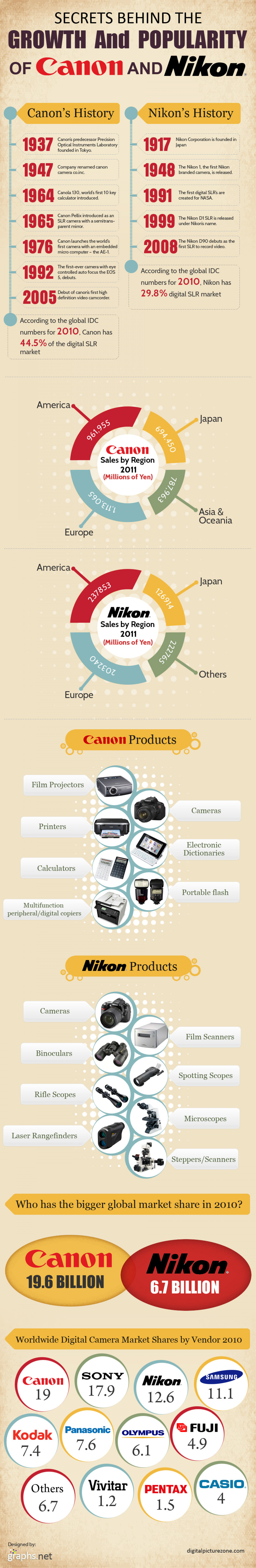 Secrets Behind the Growth and Popularity of Canon and Nikon Infographic
