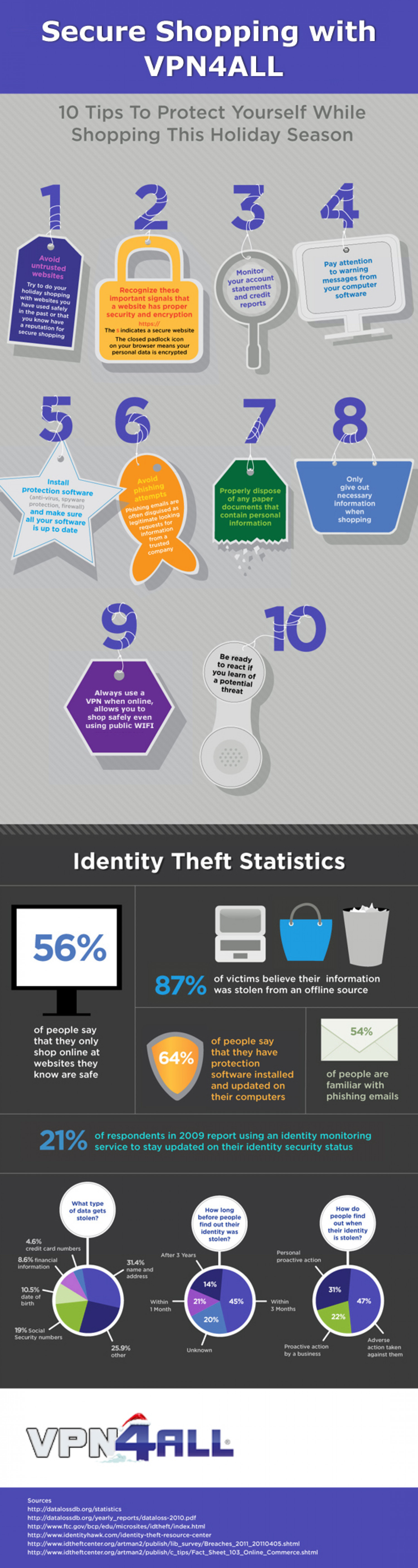 Secure Shopping With VPN4ALL Infographic