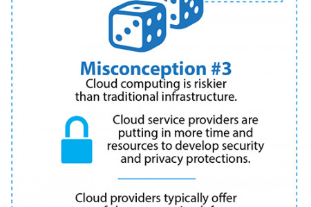 Security and the Cloud: Debunking Security Misconceptions about the Cloud Infographic