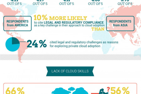 Security of Cloud Services Infographic