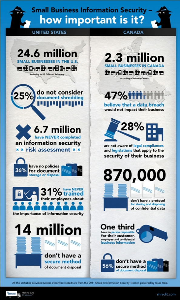 Security Tracker Infographic - US and Canada Infographic