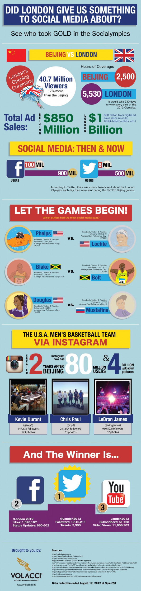 See who took gold in the 2012 Socialympics Infographic