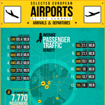 Selected European Airports by Numbers Infographic