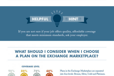 Selecting a health plan through the exchange marketplace Infographic