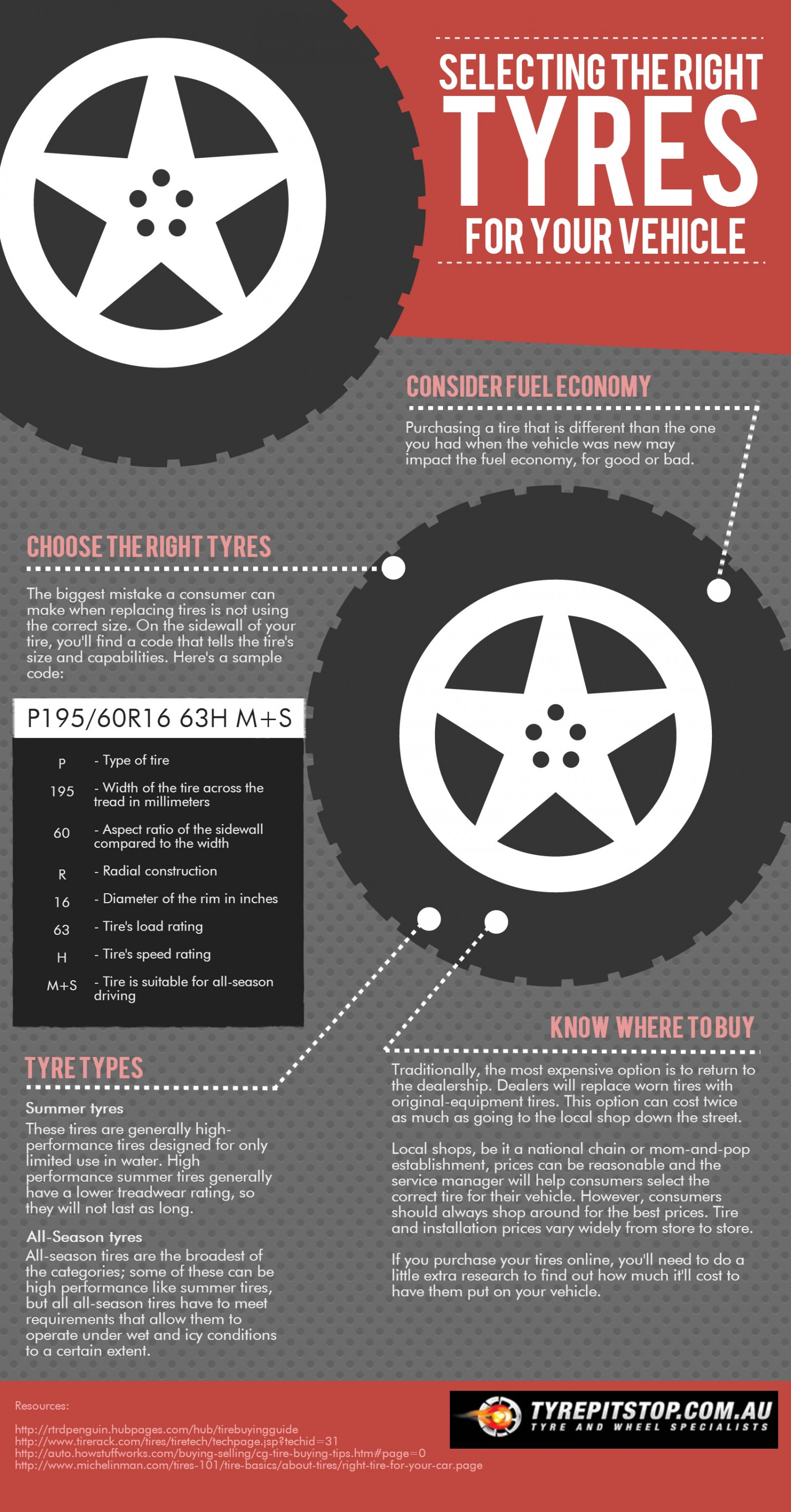 Selecting The Right Tyres For Your Vehicle Infographic