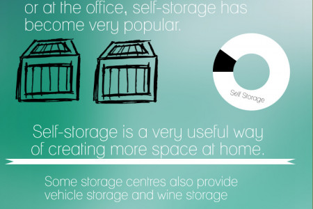 Self Storage Derbyshire Infographic