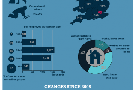 Self-employed workers in the UK Infographic