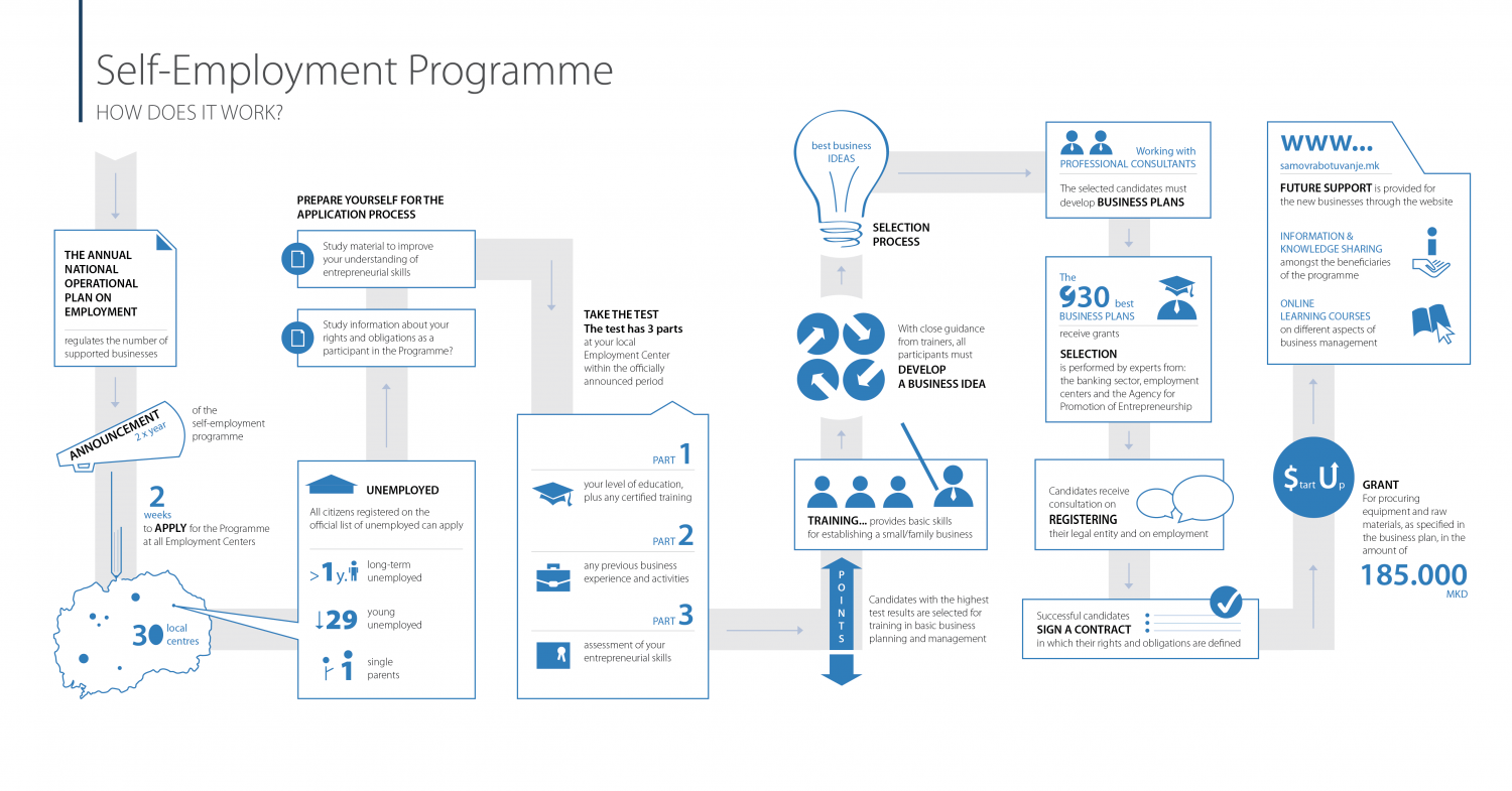Self-employment Programme: How does it work? Infographic