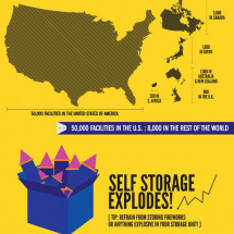 Self-Storage: The Hidden Giant in Real Estate Infographic