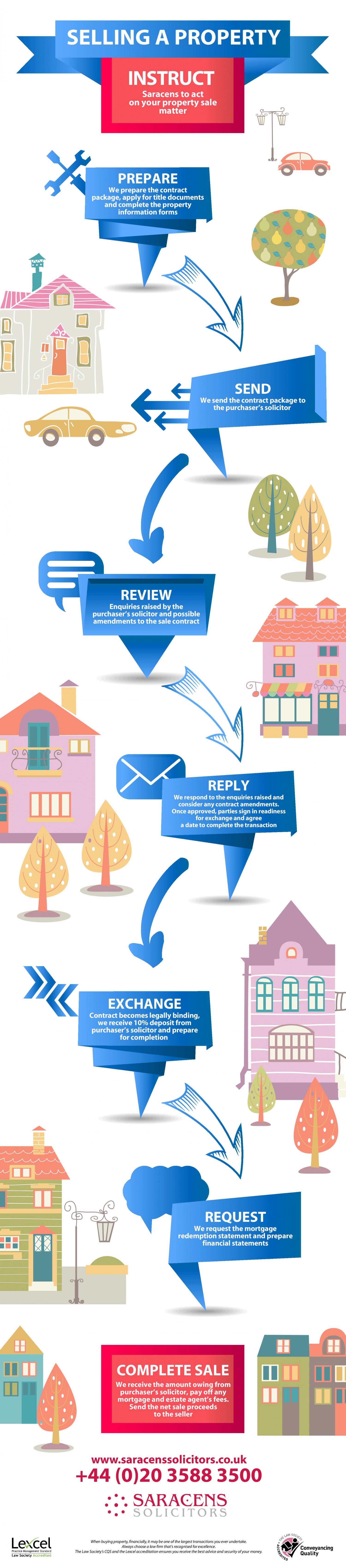 Selling A Property- What Should a Solicitor do? Infographic