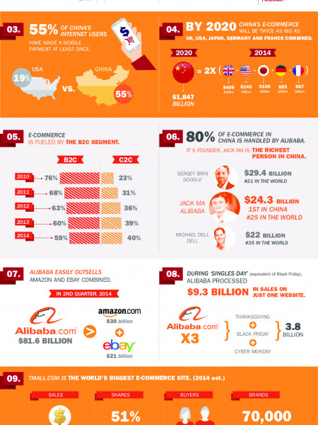E-COMMERCE IN CHINA Infographic