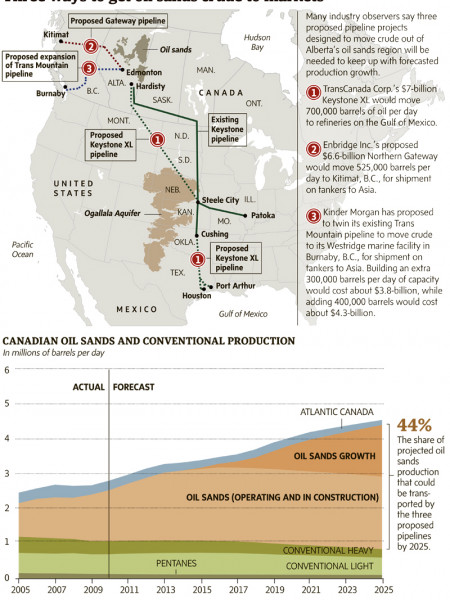 Selling Oil Sands Crude Infographic
