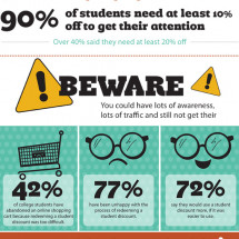 Selling Software to College Students Infographic