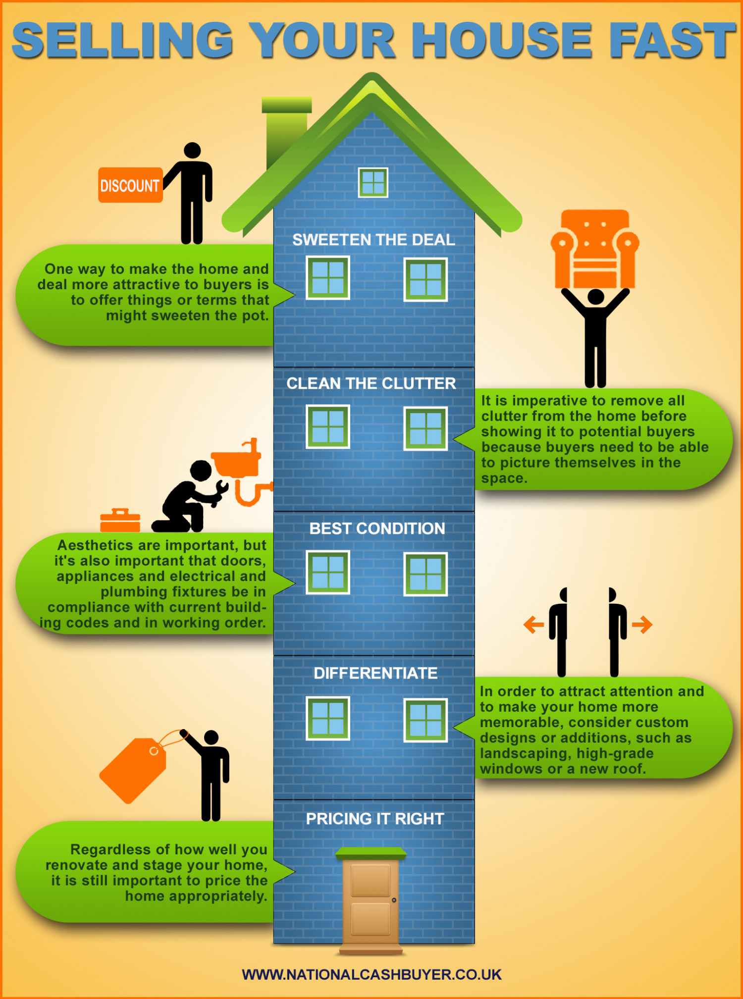 Selling Your House Fast Infographic