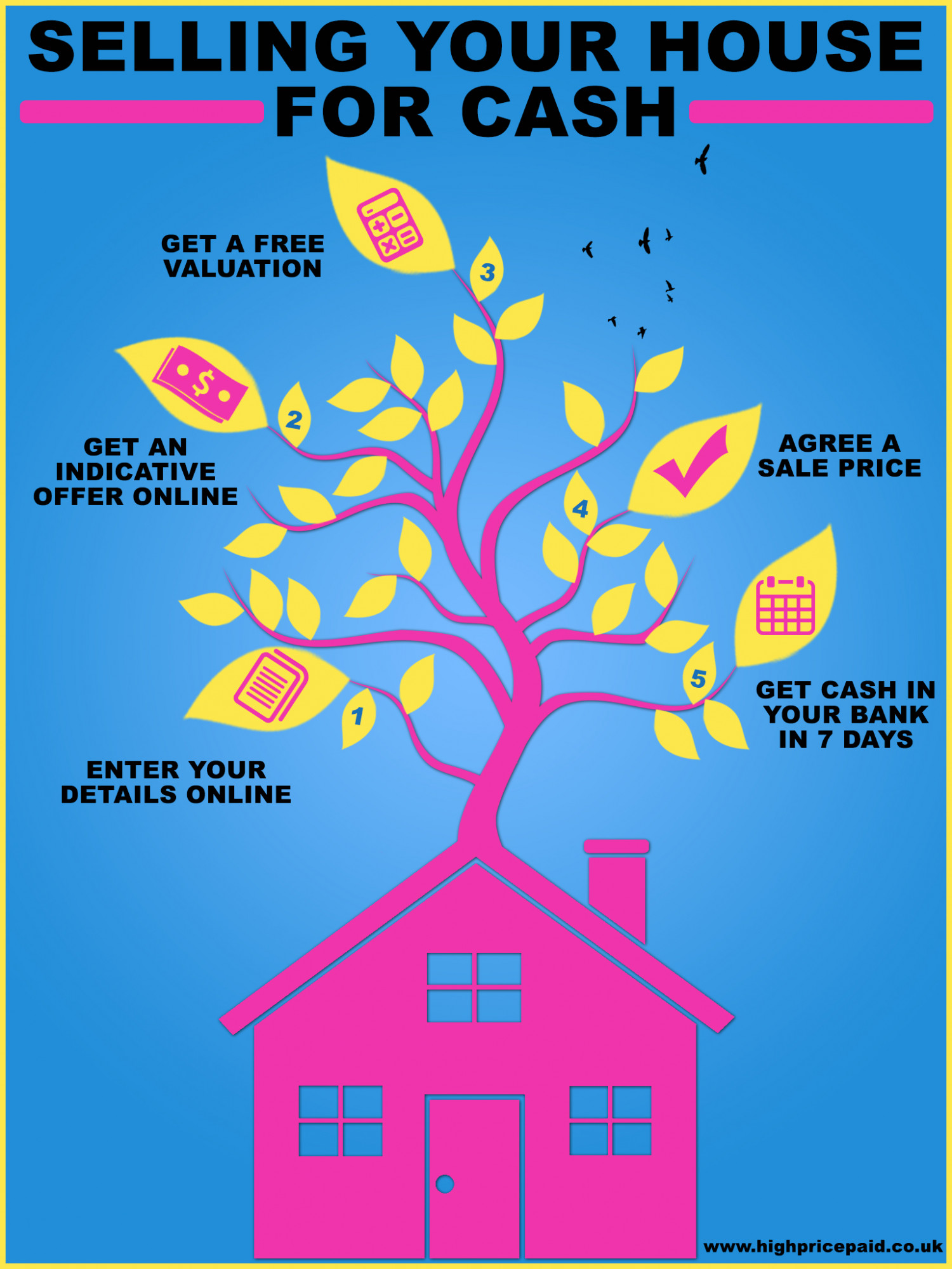 Selling Your House For Cash UK Infographic