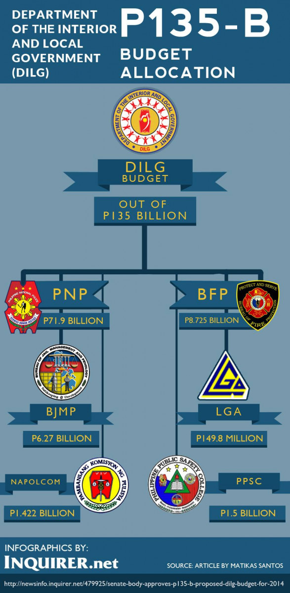 Senate body approves P135-B proposed DILG budget for 2014