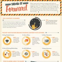 Send It Forward: Get Your Emails Shared Infographic