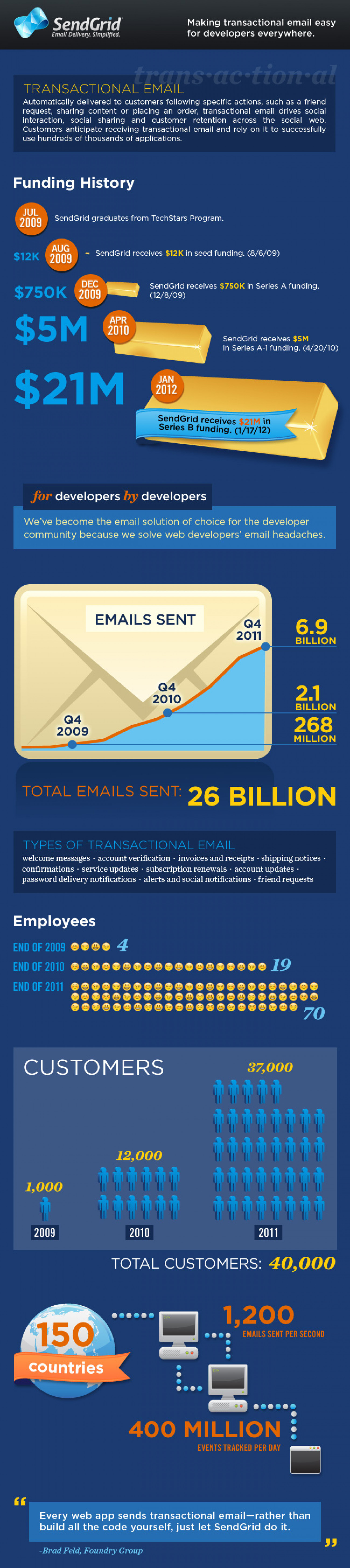SendGrid Raises $21 Million Infographic