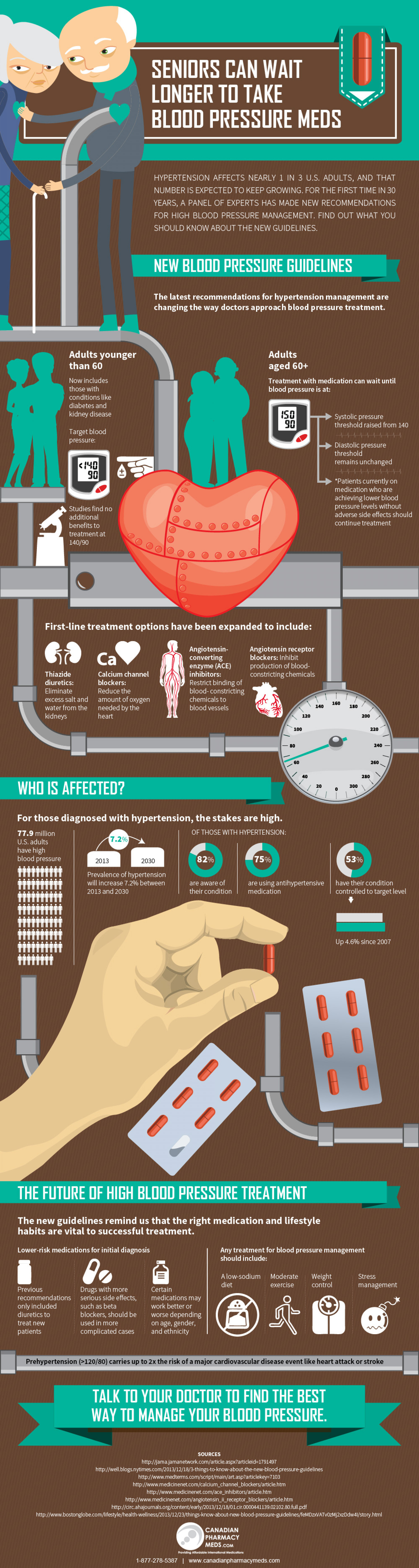 Seniors Can Wait Longer To Take blood Pressure Meds Infographic