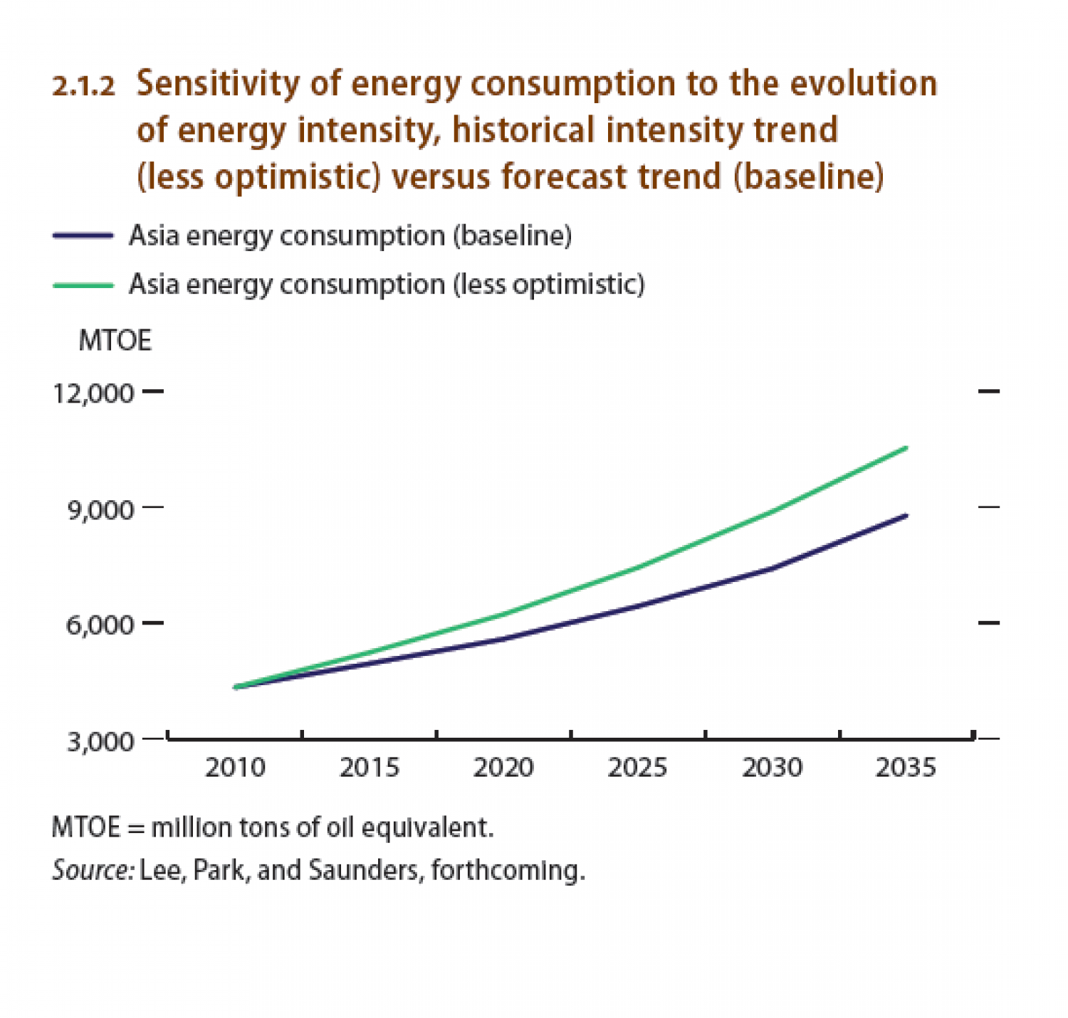 Sensitivity of energy consumption to the evolution of energy intensity Infographic