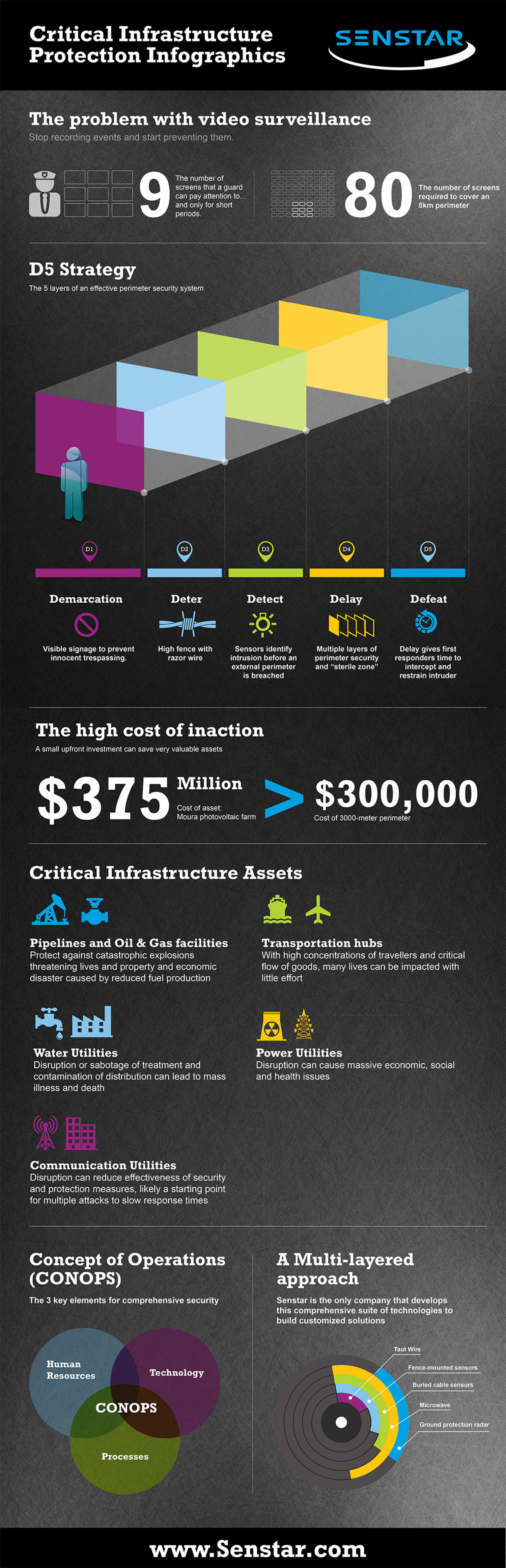 Senstar: Security Infographics Infographic