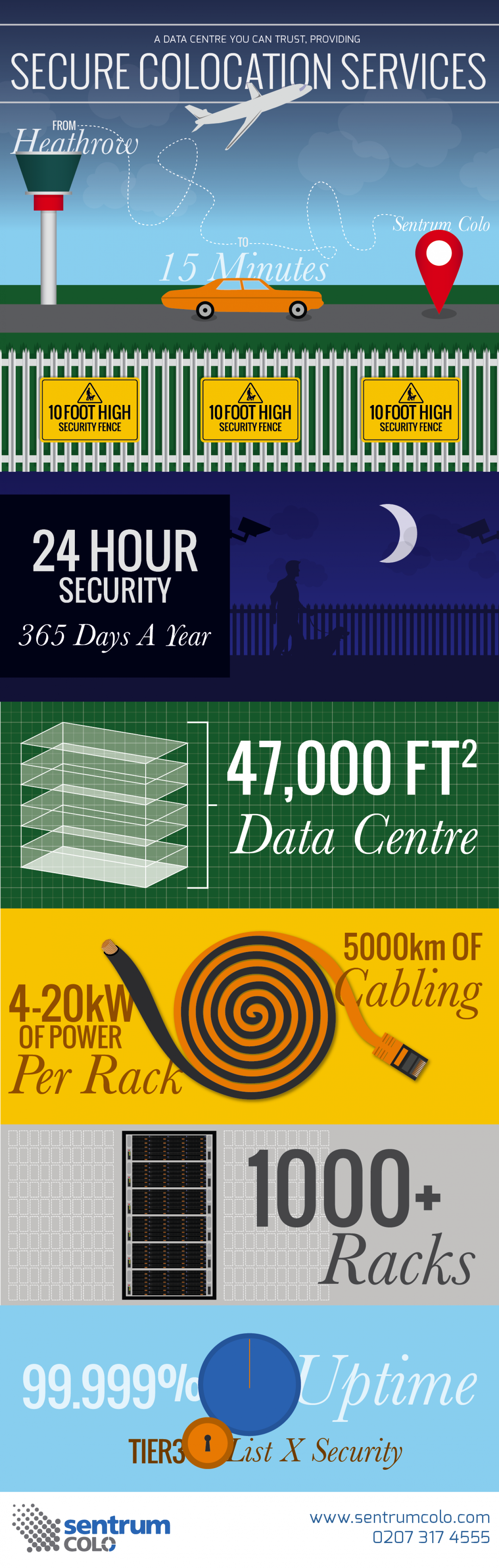 Sentrum Colo - Colocation Services Infographic