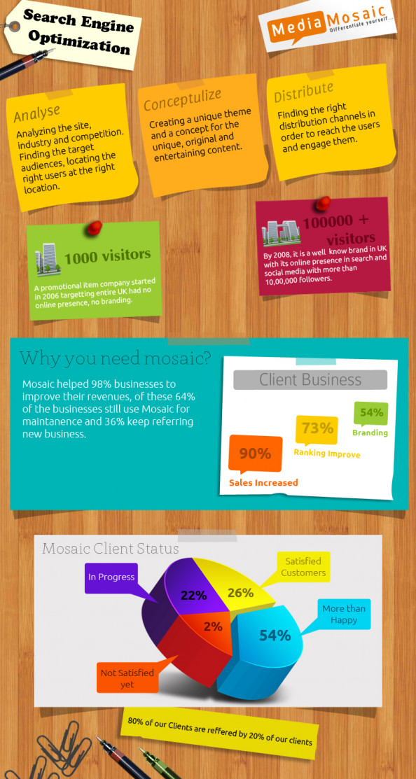 SEO 2013: Media Mosaic Infographic