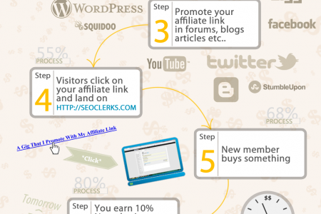 SEO Affiliate Program Infographic