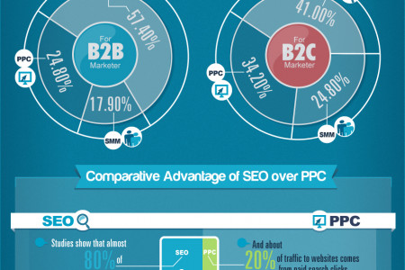 SEO beats PPC & SMM for Lead Generation Infographic