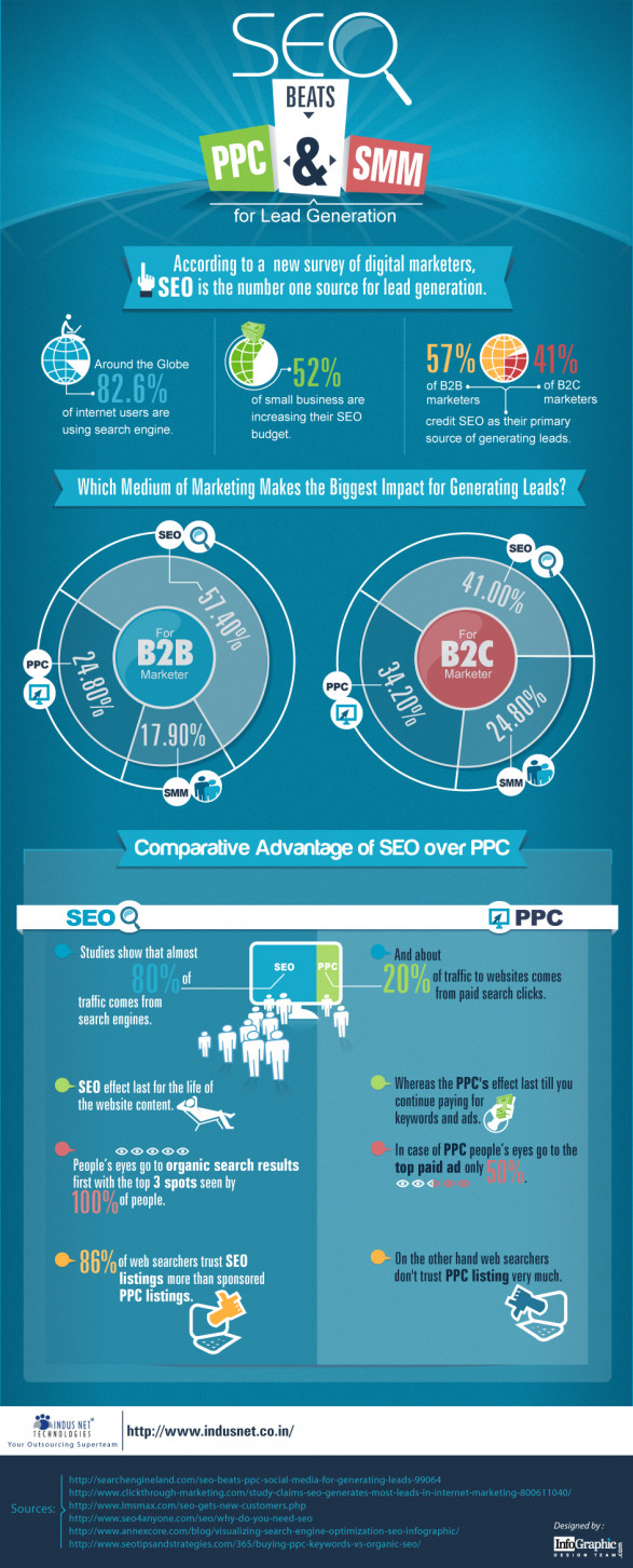 SEO beats PPC &amp; SMM for Lead Generation