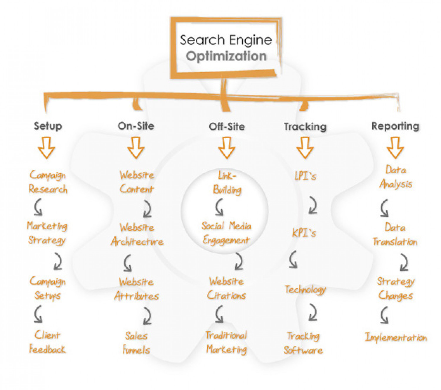 SEO Content Chart Infographic
