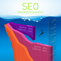 SEO Implementation Depth v1 Infographic