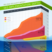 SEO Implementation Depth v2 Infographic