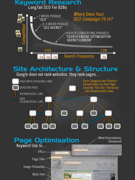 SEO In Pictures – Our SEO Infographic Infographic