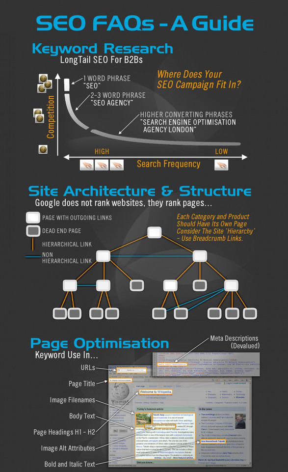 SEO In Pictures â?? Our SEO Infographic