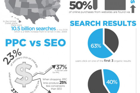 SEO India, Online marketing Company India Infographic