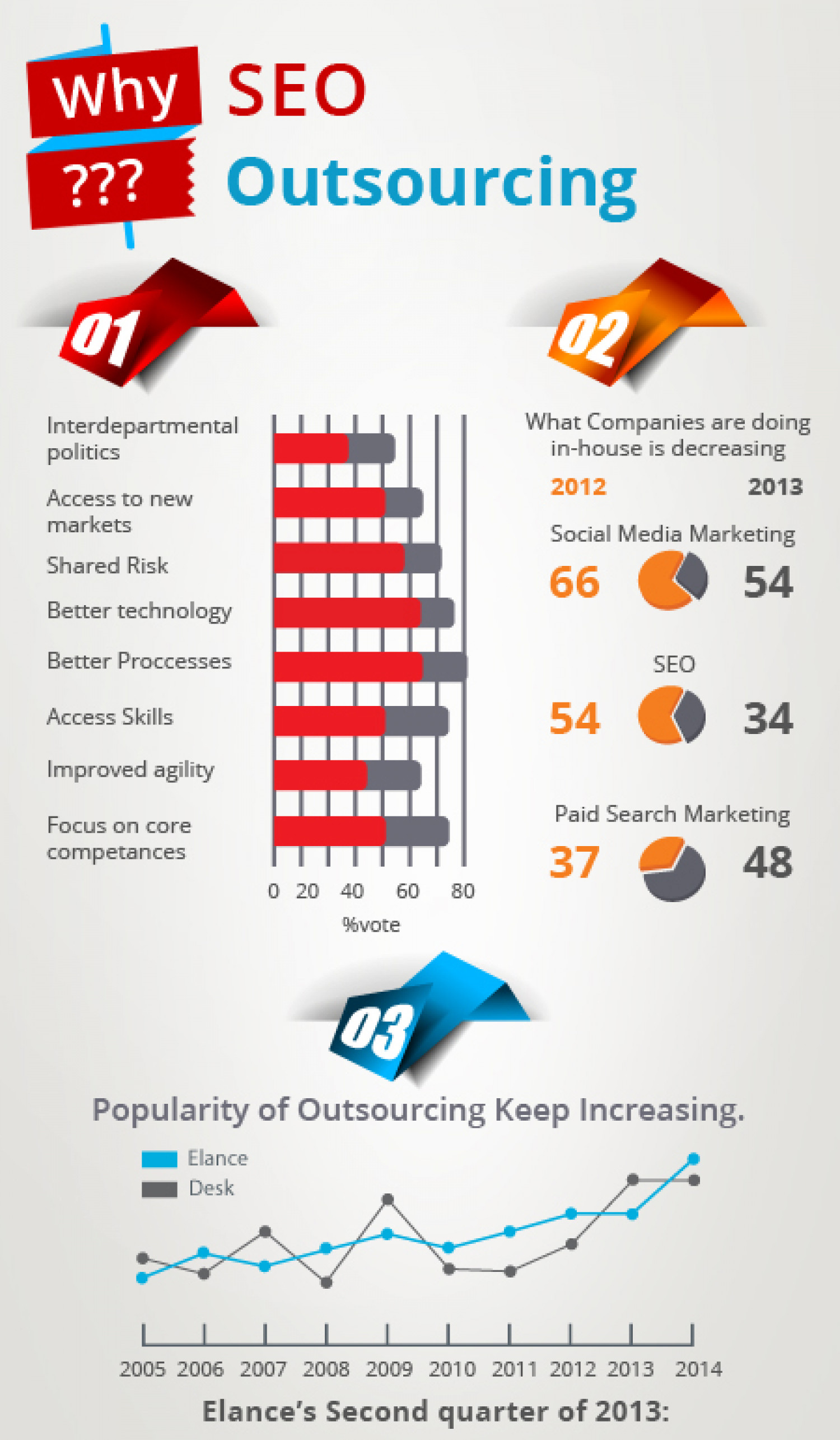 SEO Outsourcing – An Absolute Guide for Outsourcers  Infographic