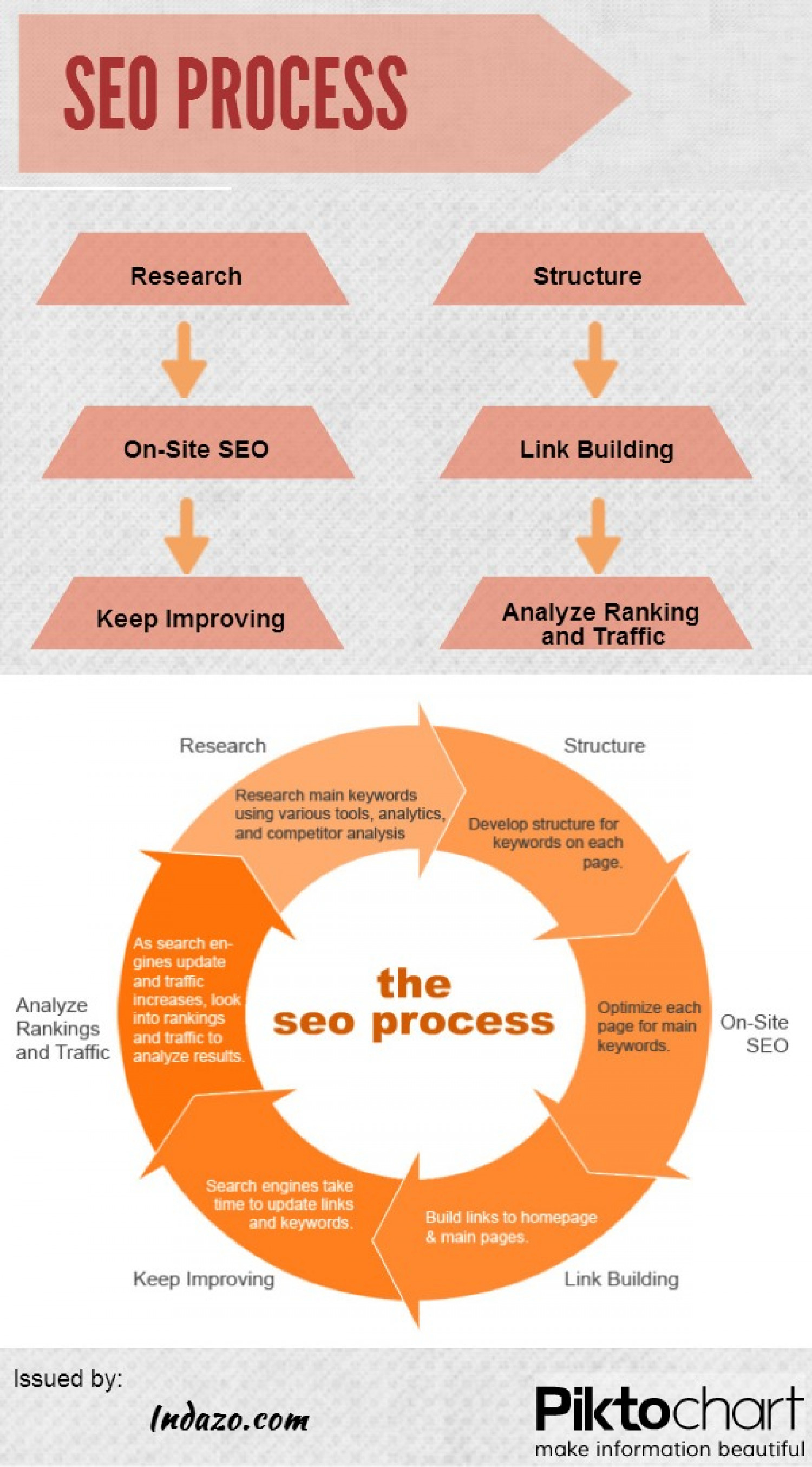 SEO Process Infographic